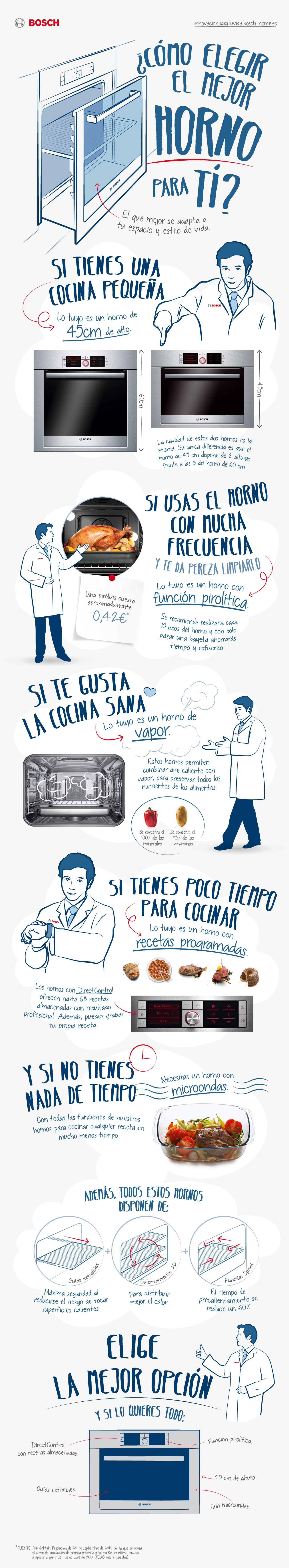 C Mo Elegir El Mejor Horno Estudio Cocinas Dc